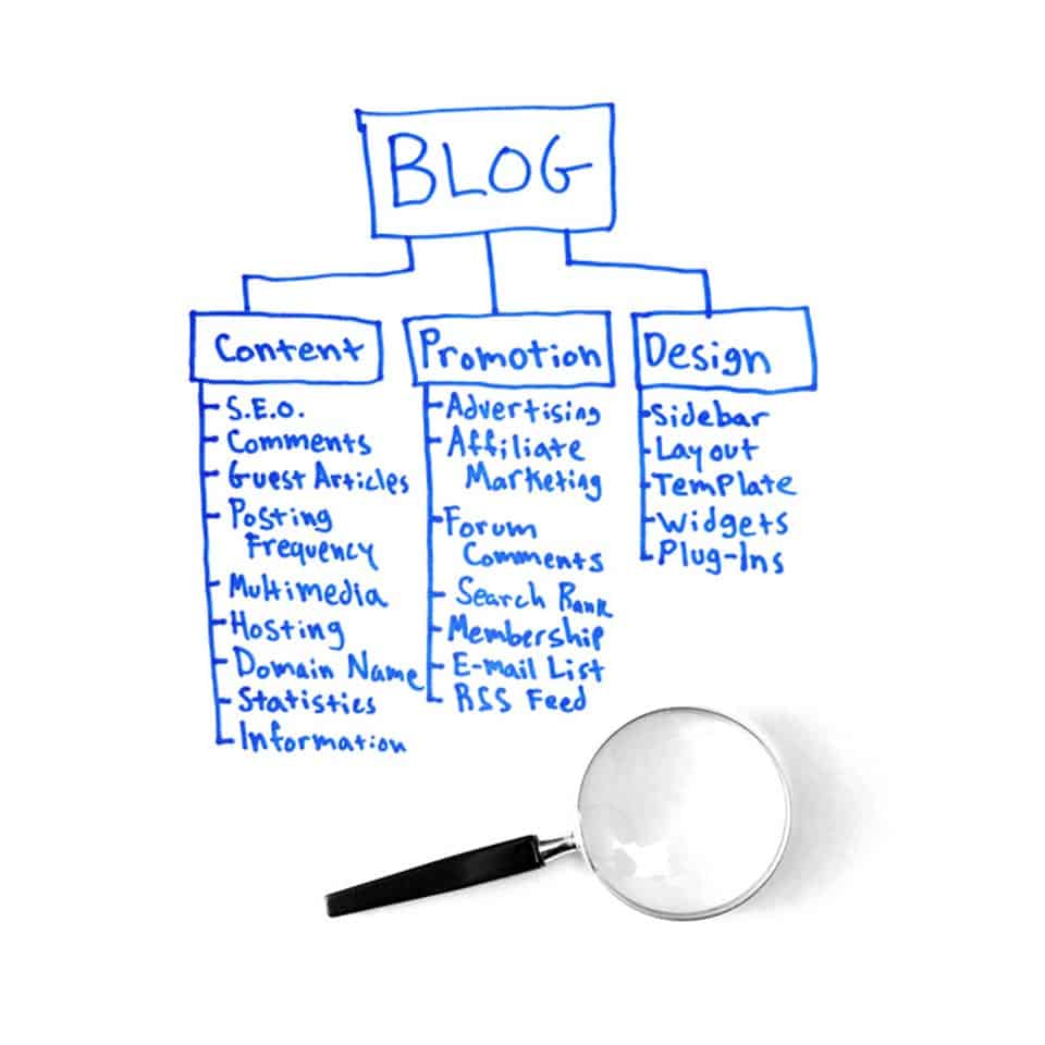 Plan for blog content and marketing