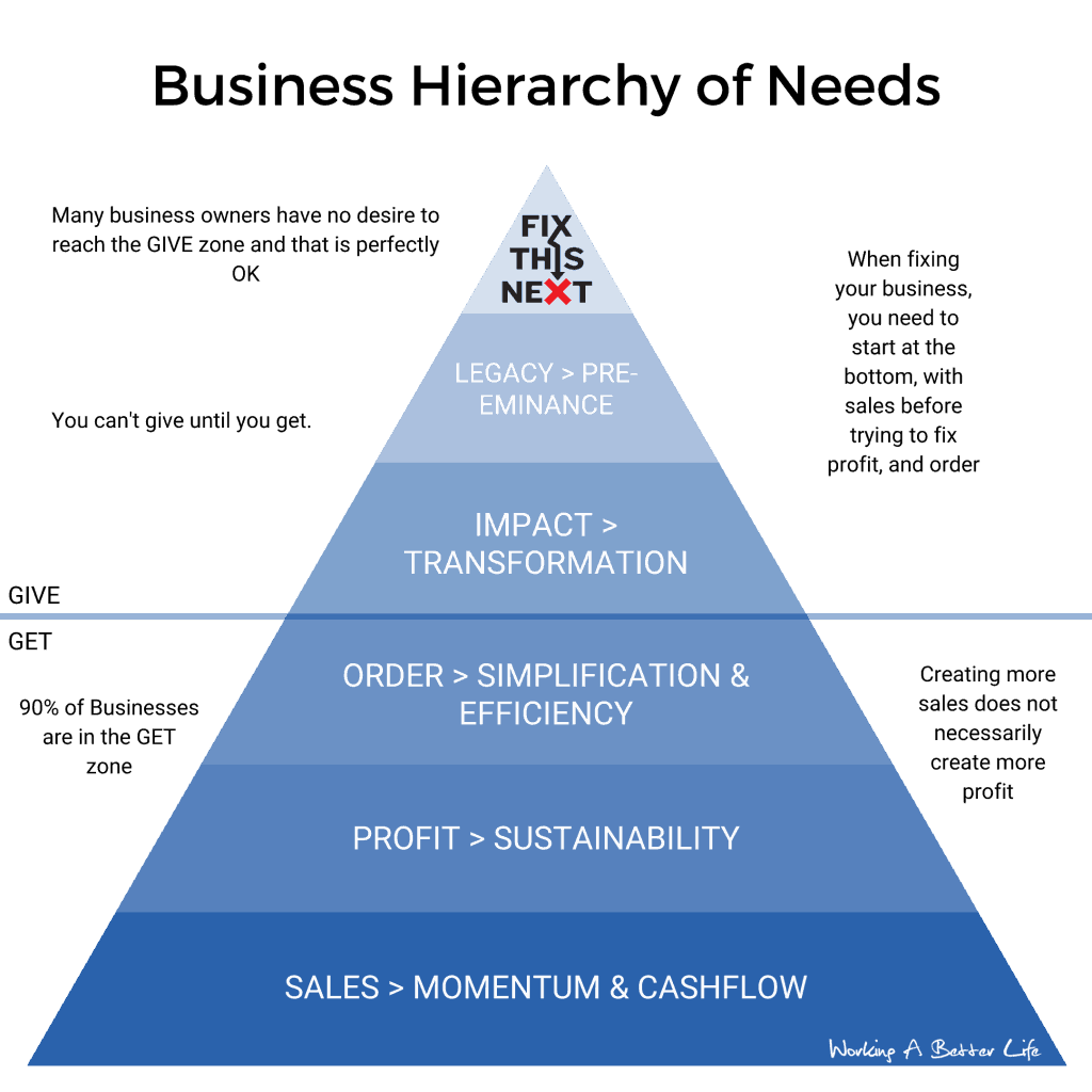 Use The Business Hierarchy of Needs To Know What To Fix Next